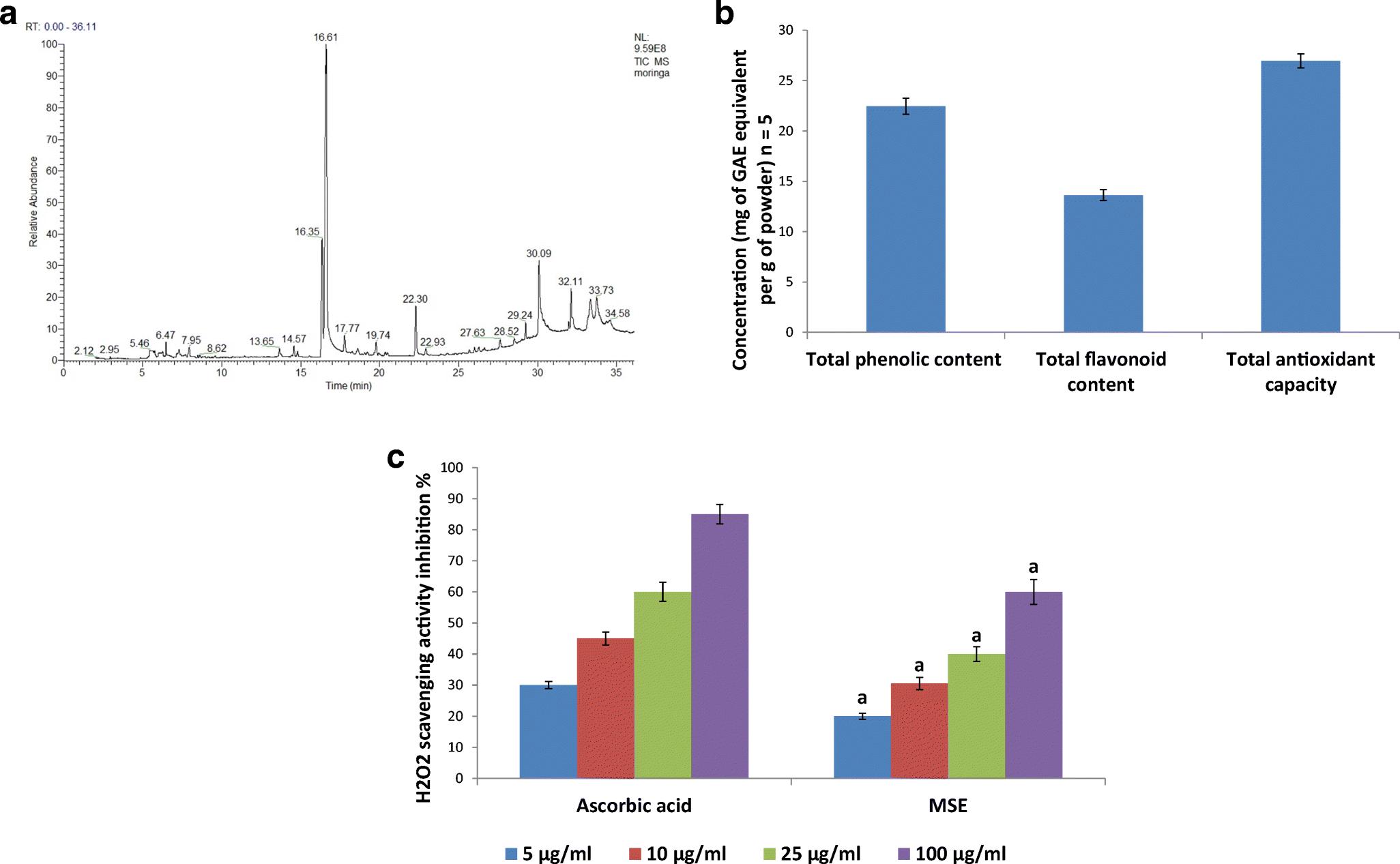 Moringa seed extract alleviates titanium oxide nanoparticles (TiO2