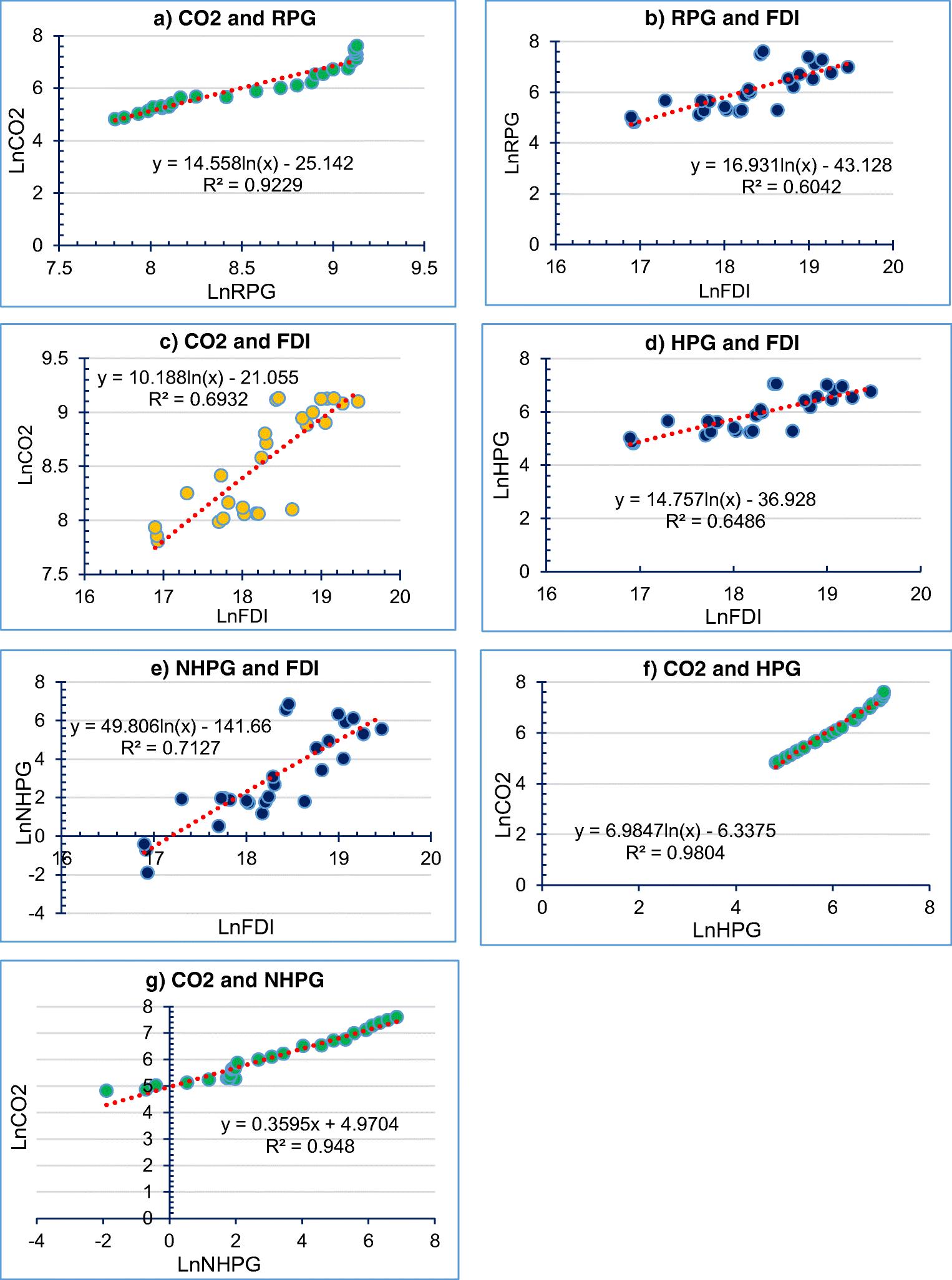 Revealing long- and short-run empirical interactions among