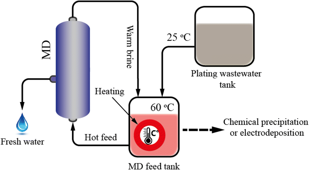 A novel application of membrane distillation to facilitate nickel