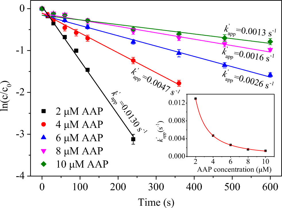 Mechanism insight of acetaminophen degradation by the UV