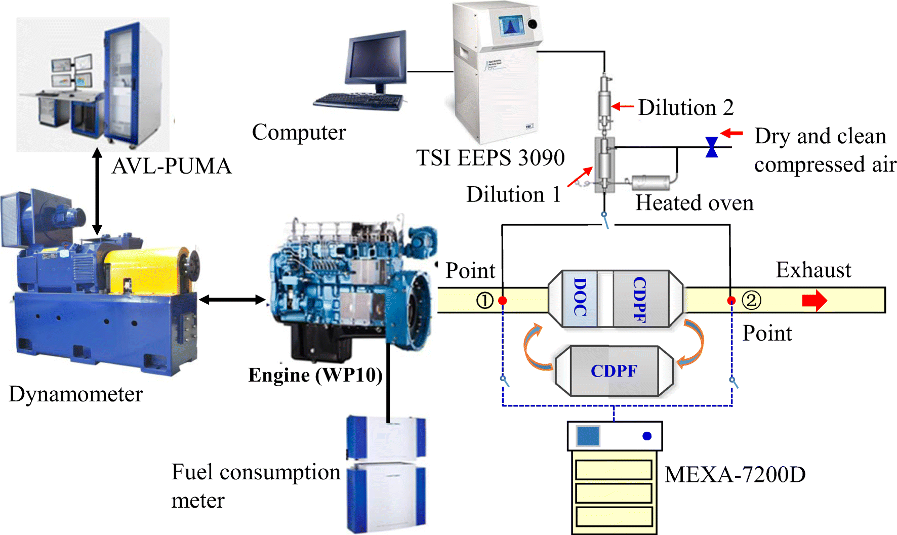 Experimental study on the emission characteristics of a non