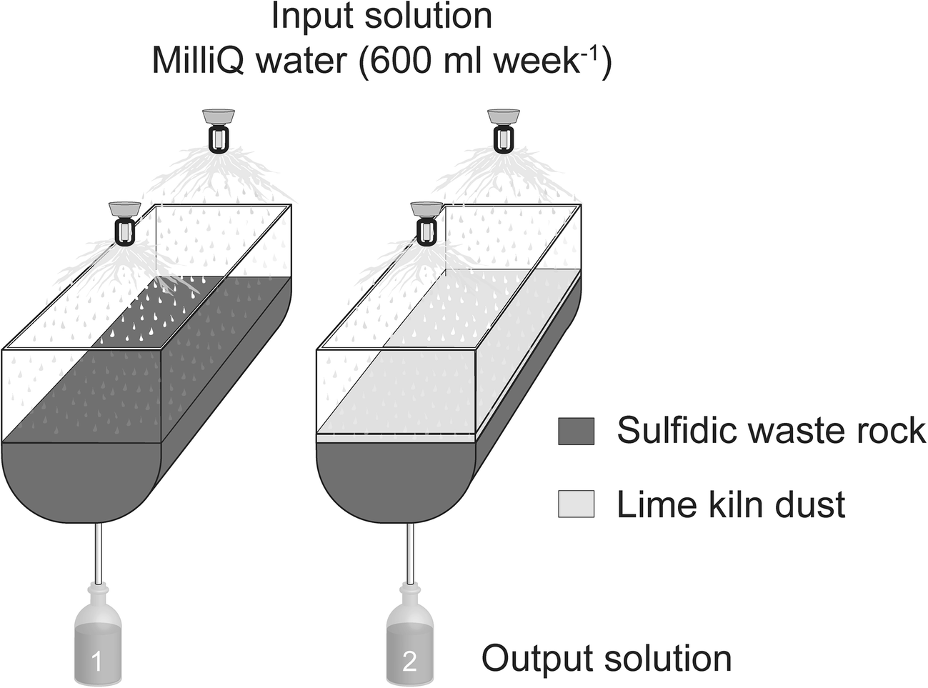 Prevention of sulfide oxidation in waste rock by the