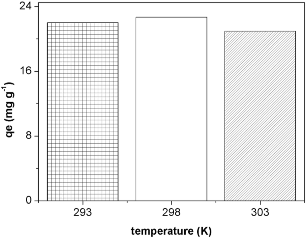 Use of Salvinia sp on the adsorption of hexavalent chromium