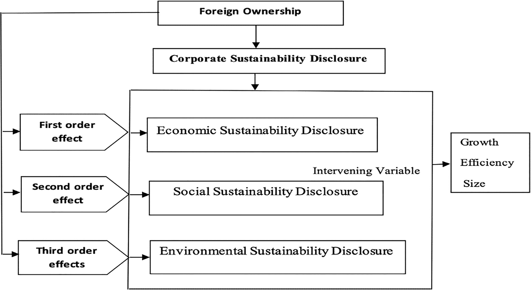 Does foreign ownership affect corporate sustainability