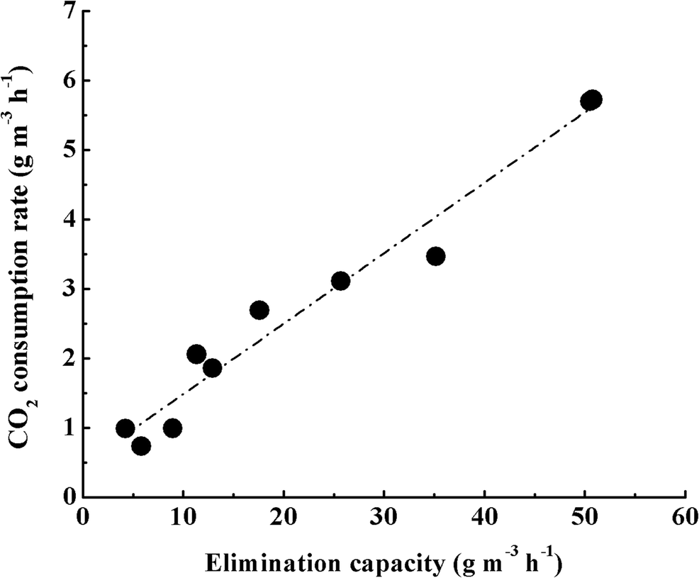 Operational parameters in H2S biofiltration under extreme