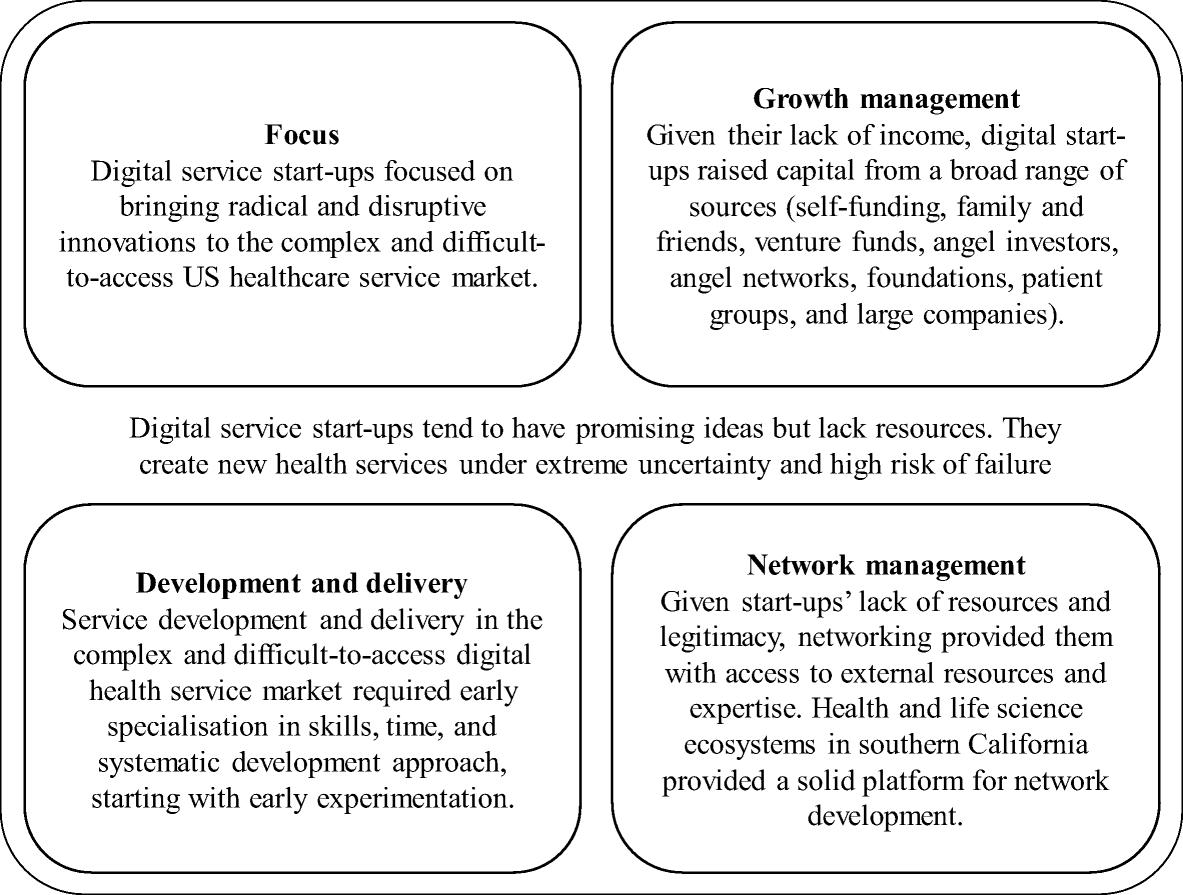 Management priorities of digital health service start-ups in