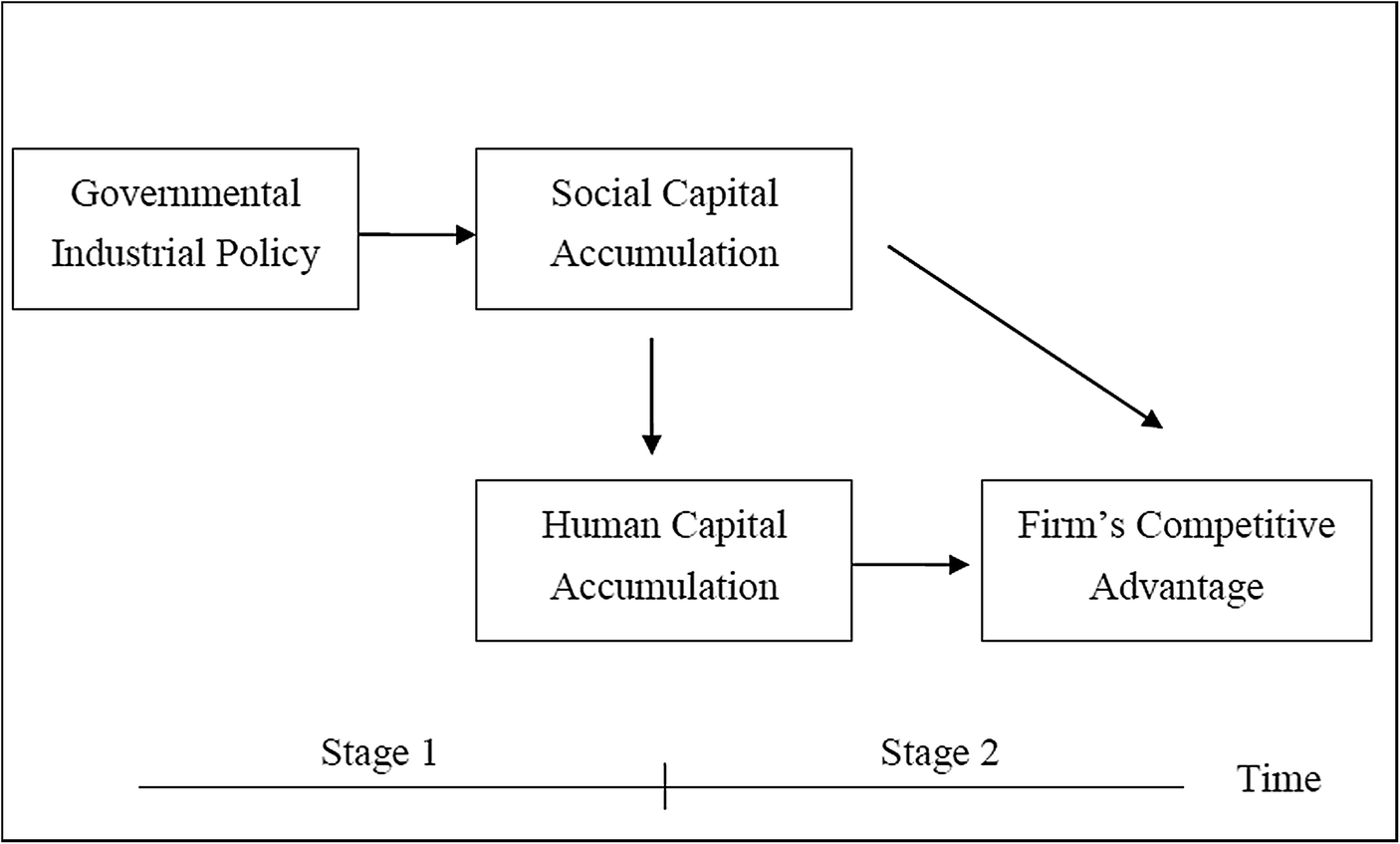 Industrial policy, social capital, human capital, and firm