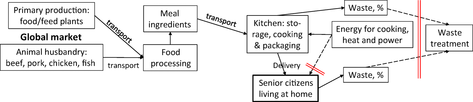 Environmental impact of meal service catering for dependent