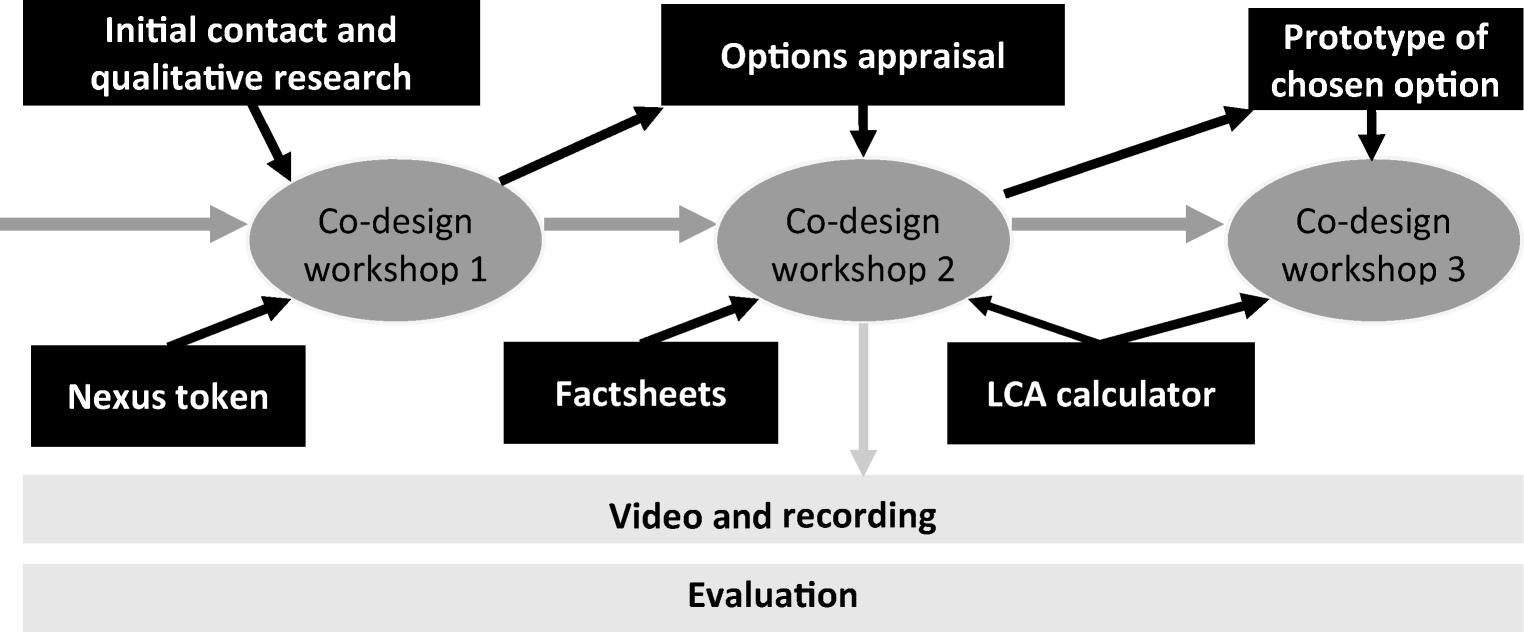 Development of LCA Calculator to support community