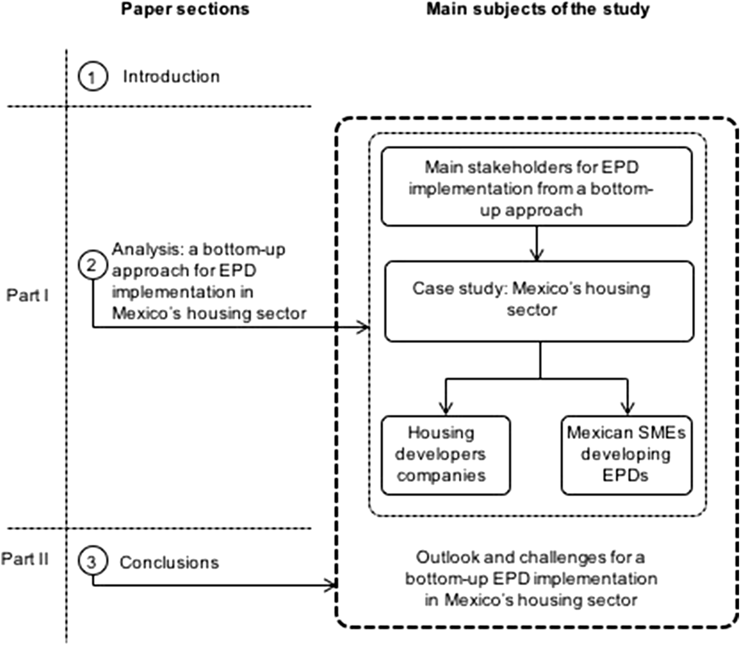 A bottom-up approach for implementation of Environmental