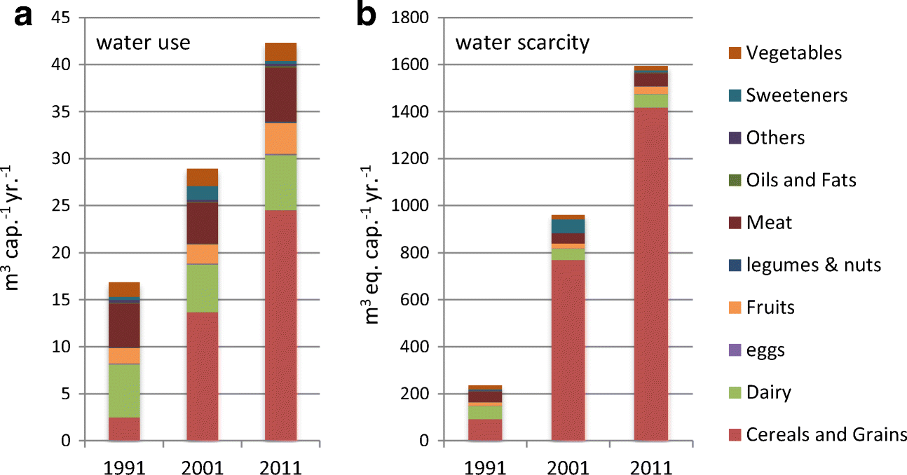 Environmental analyses to inform transitions to sustainable