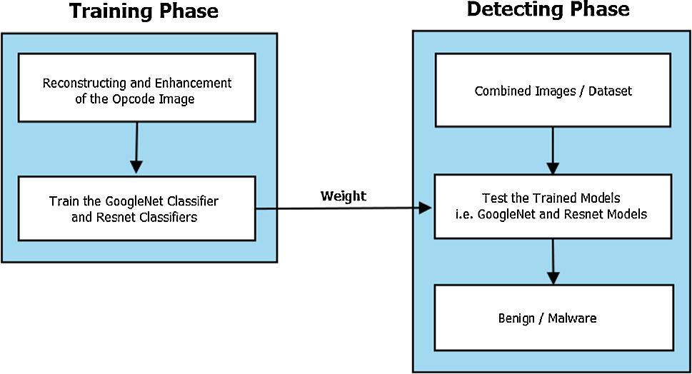 Analysis of ResNet and GoogleNet models for malware