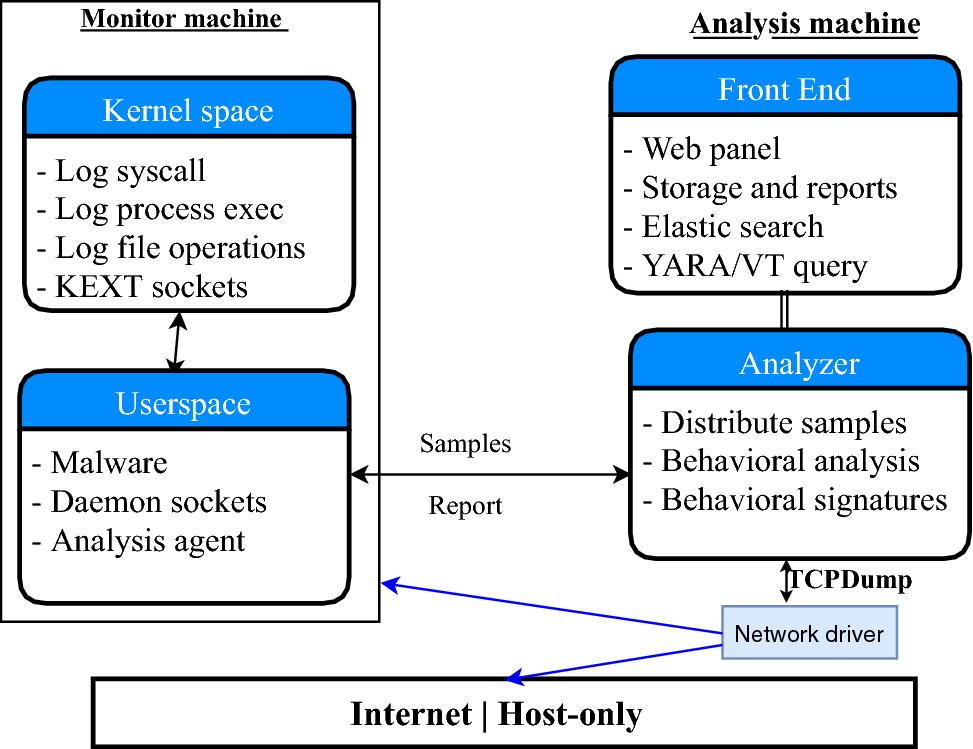 Mac-A-Mal: macOS malware analysis framework resistant to anti