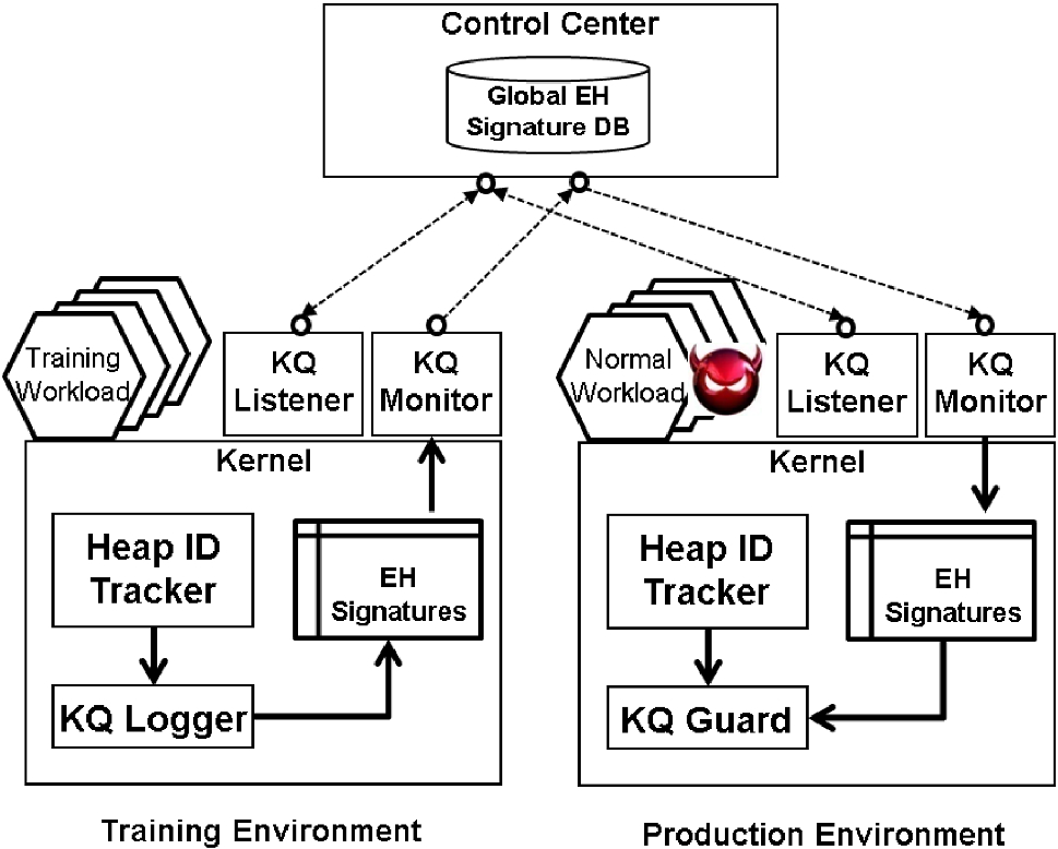 Binary-centric defense of production operating systems against