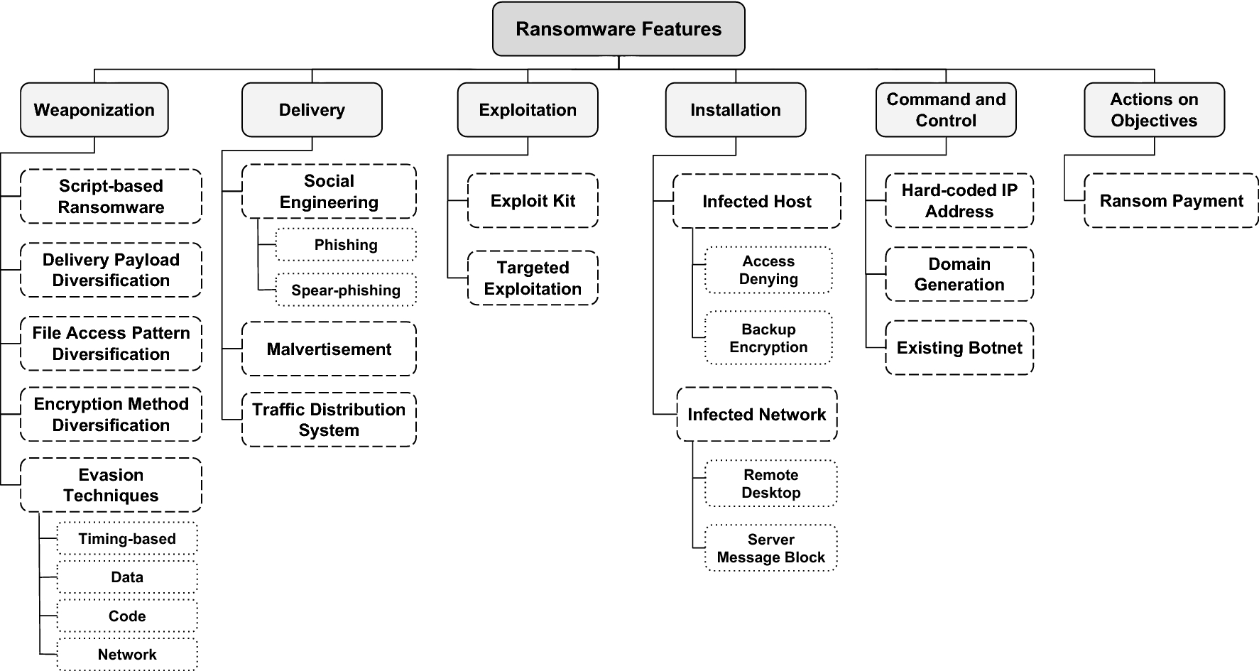 A Cyber-Kill-Chain based taxonomy of crypto-ransomware