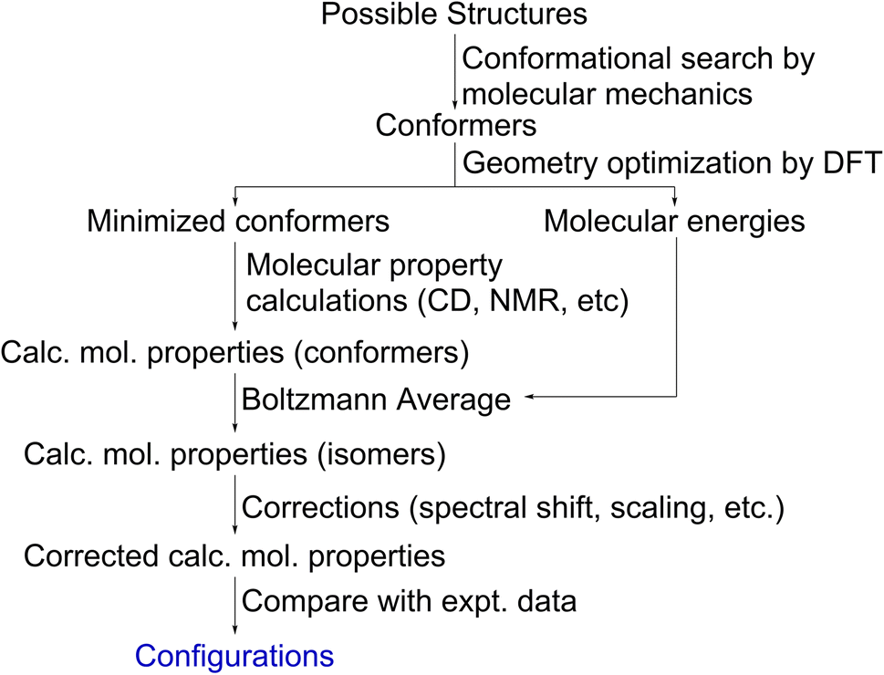 Computationally-assisted discovery and structure elucidation