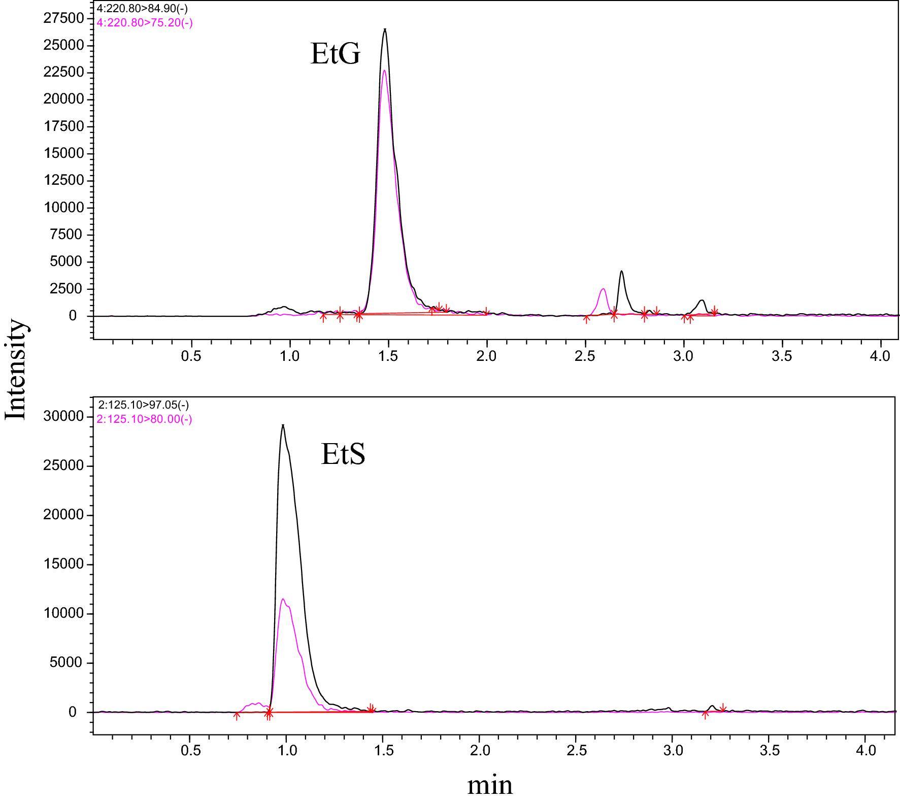 Detection of in utero ethanol exposure via ethyl glucuronide