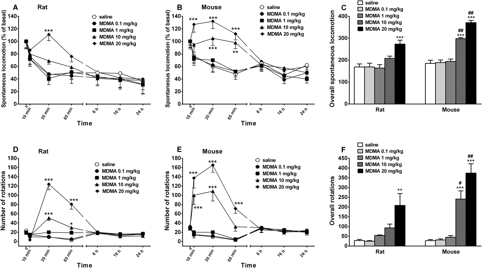 MDMA alone affects sensorimotor and prepulse inhibition responses in