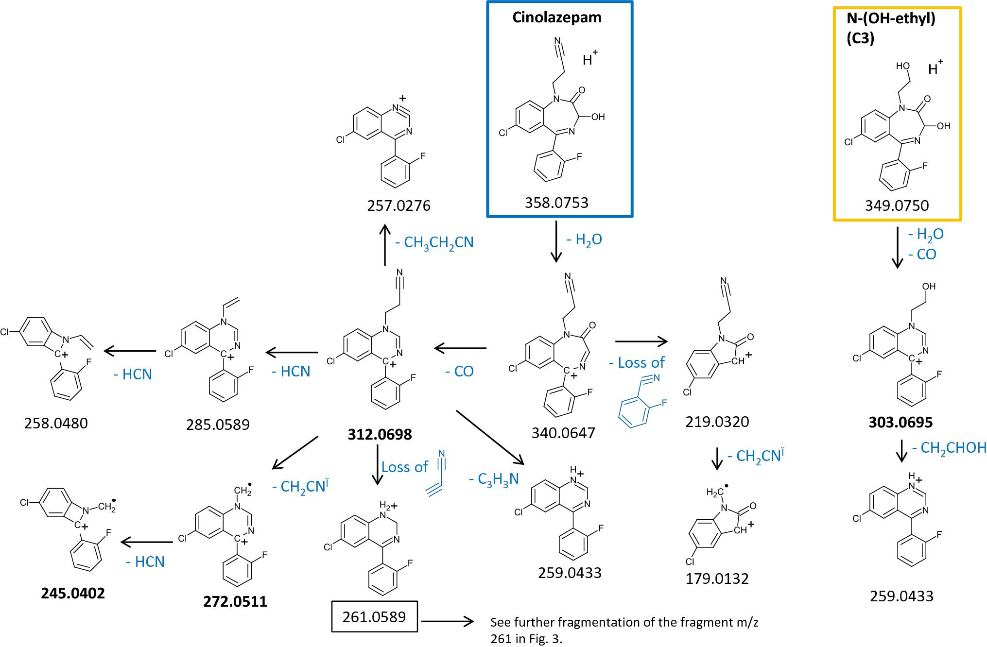 Metabolism of the benzodiazepines norflurazepam, flurazepam