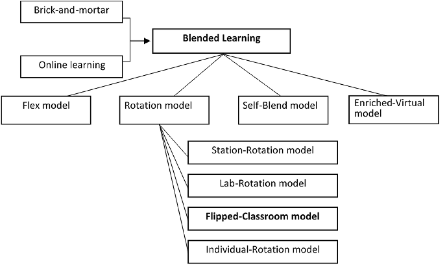 Effects of the flipped classroom instructional strategy on