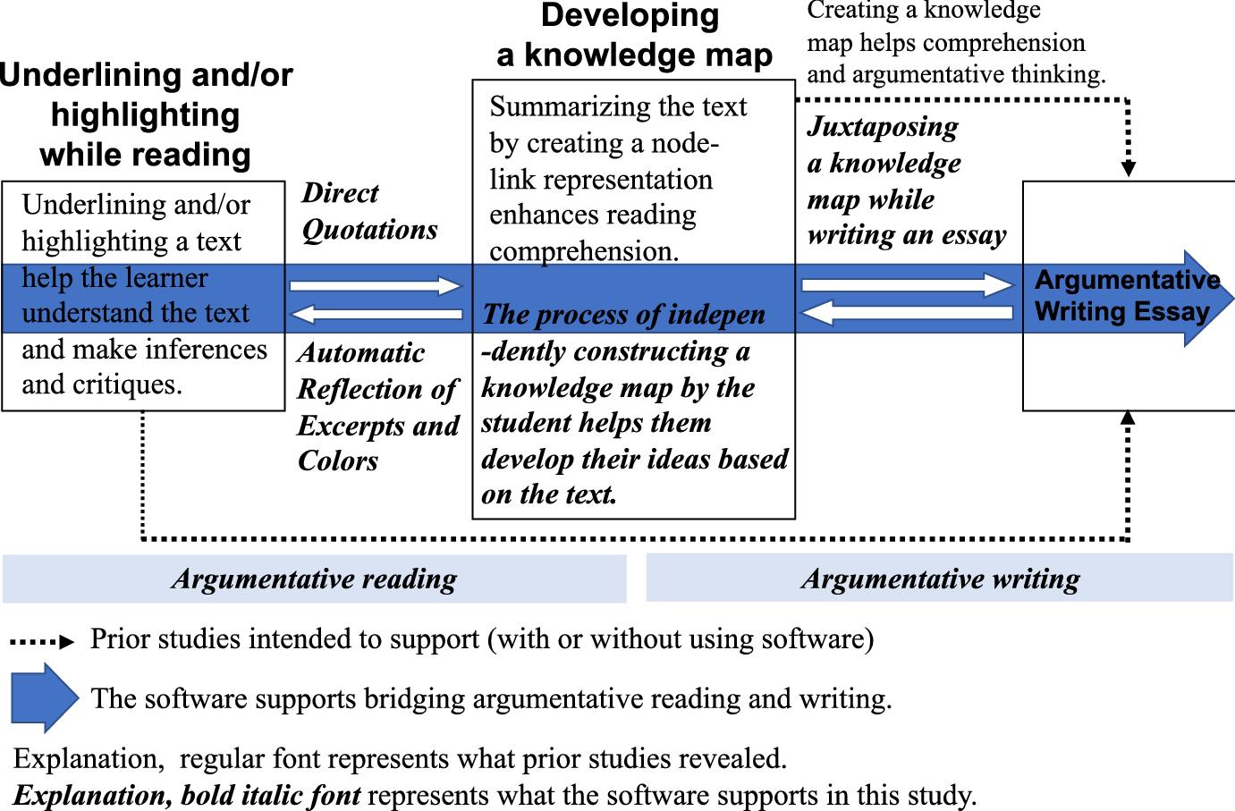 Essay help software