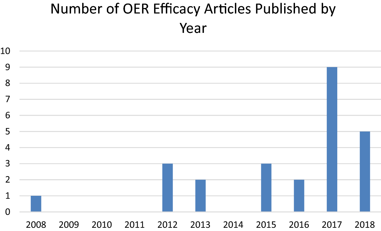 Open educational resources, student efficacy, and user