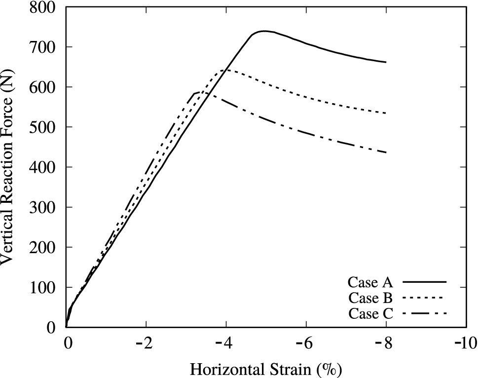 Modeling of chemo-hydromechanical behavior of unsaturated