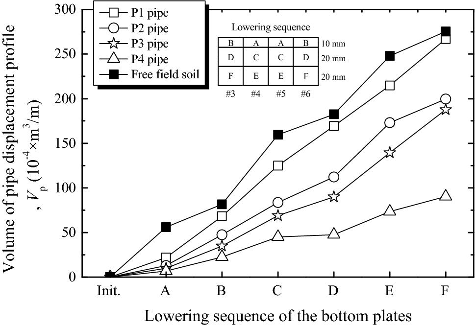 Laboratory evaluation of buried high-density polyethylene pipes