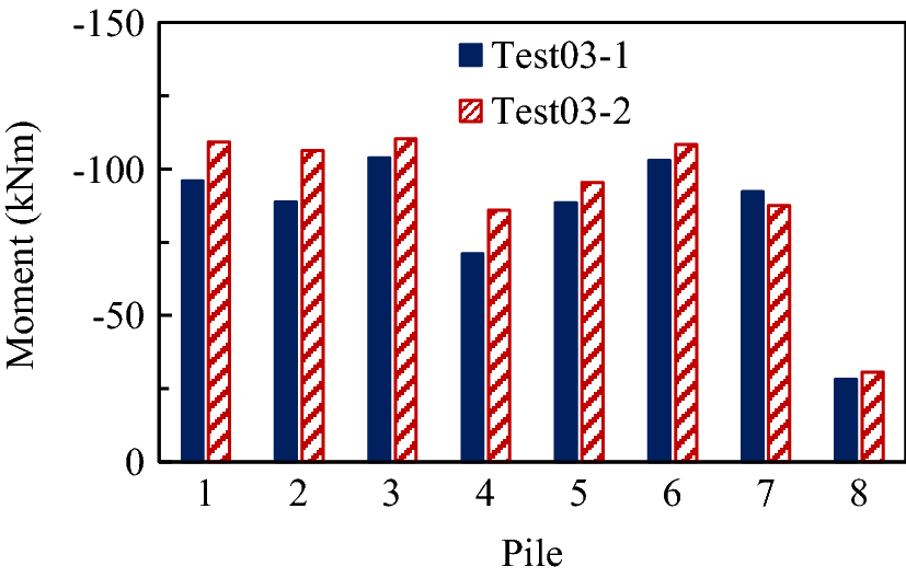 045956aef Centrifuge shaking table tests on 4 × 4 pile groups in liquefiable ...