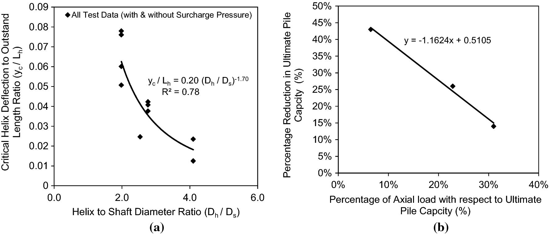 Effect of helix bending deflection on load settlement behaviour of
