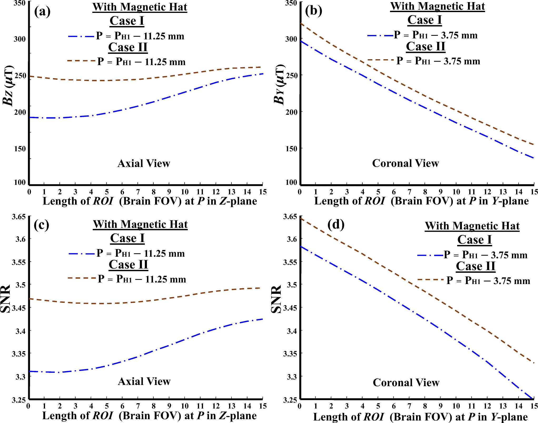 Modeling of Electrically Triggered Tunable Magnetic