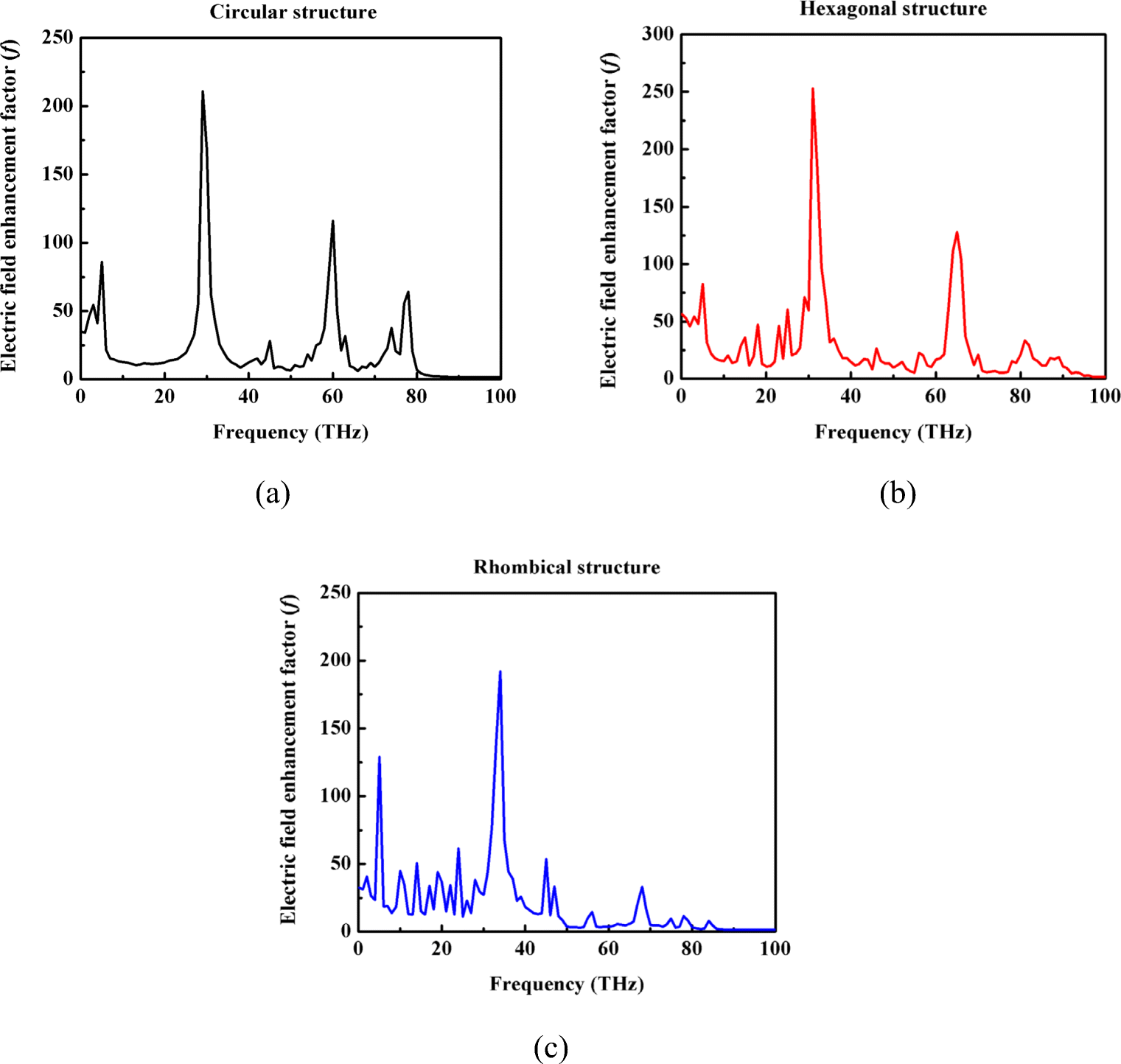 Behavioral And Modal Analysis Of Graphene Based Polygonal Optical Electromagnetic Field Detector Circuit Ua741 Fig 5 Frequency Dependent Electric