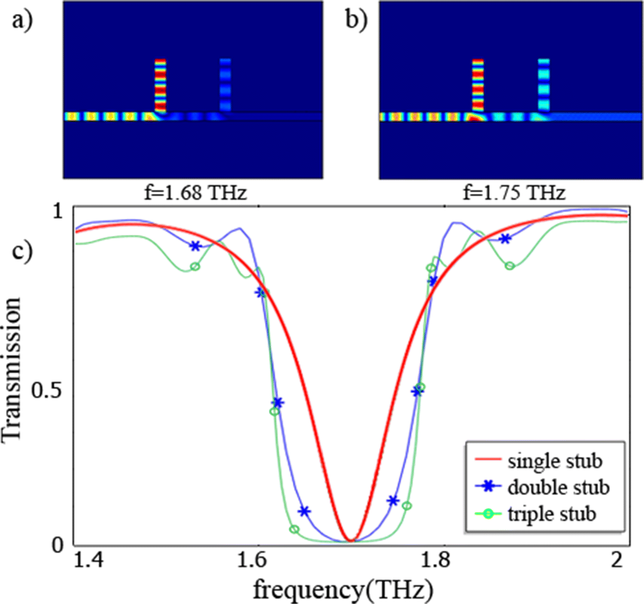 High Efficiency Tunable Graphene Based Plasmonic Filter In The Thz Pass Bandpass And Bandstop Functions By Rearranging Circuit Open Image New Window