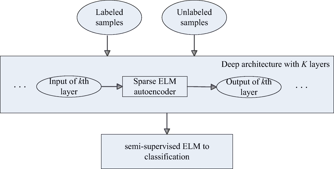 A hierarchical semi-supervised extreme learning machine method for