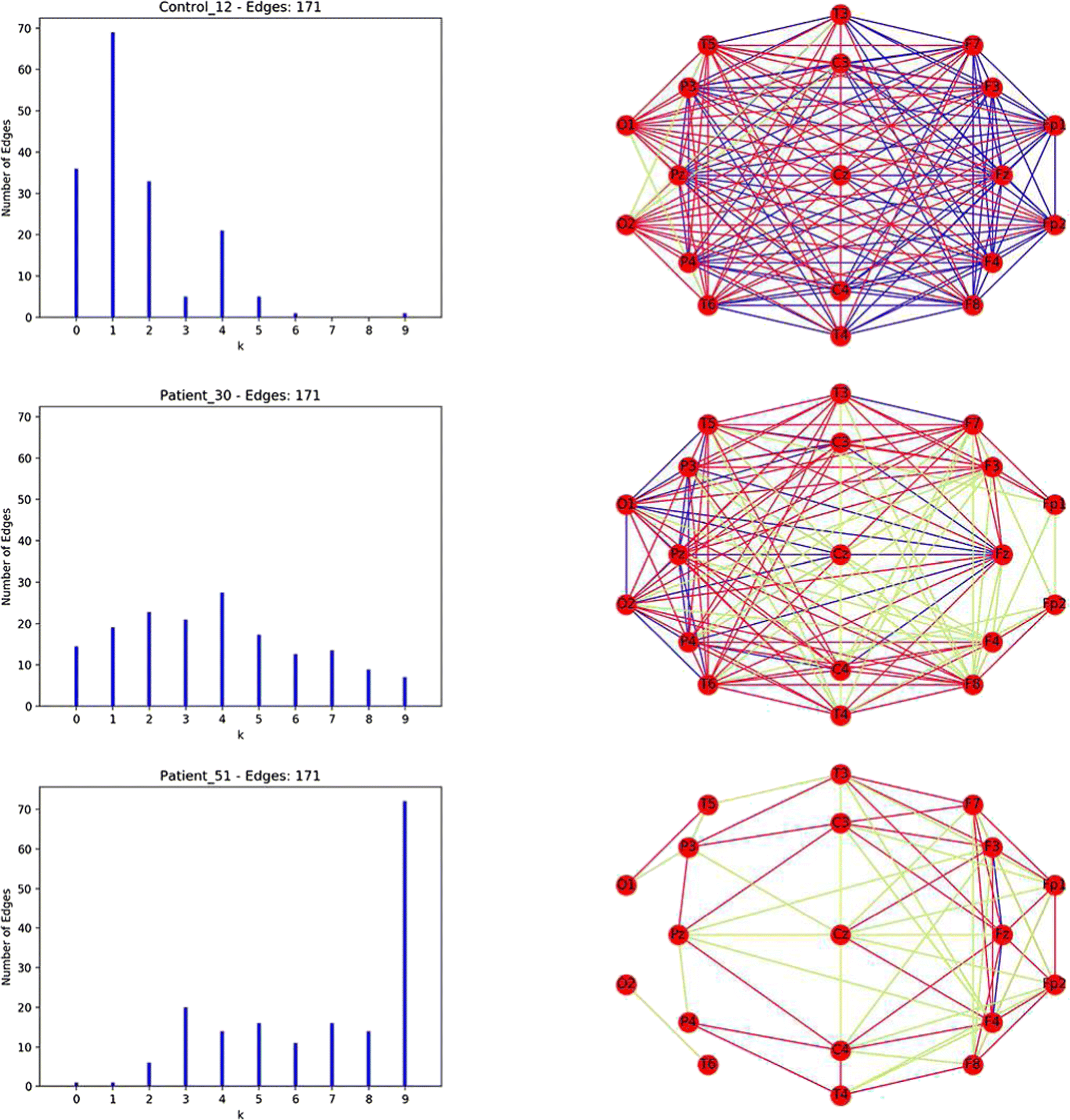 Leveraging network analysis to support experts in their analyses of