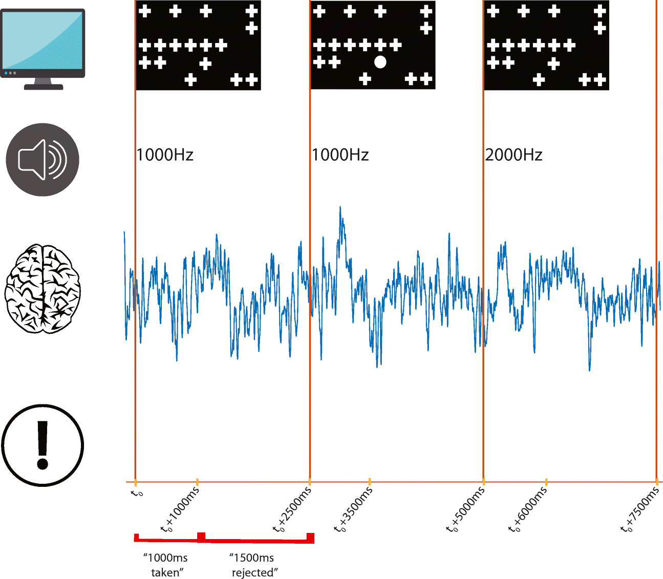 Evaluation of divided attention using different stimulation