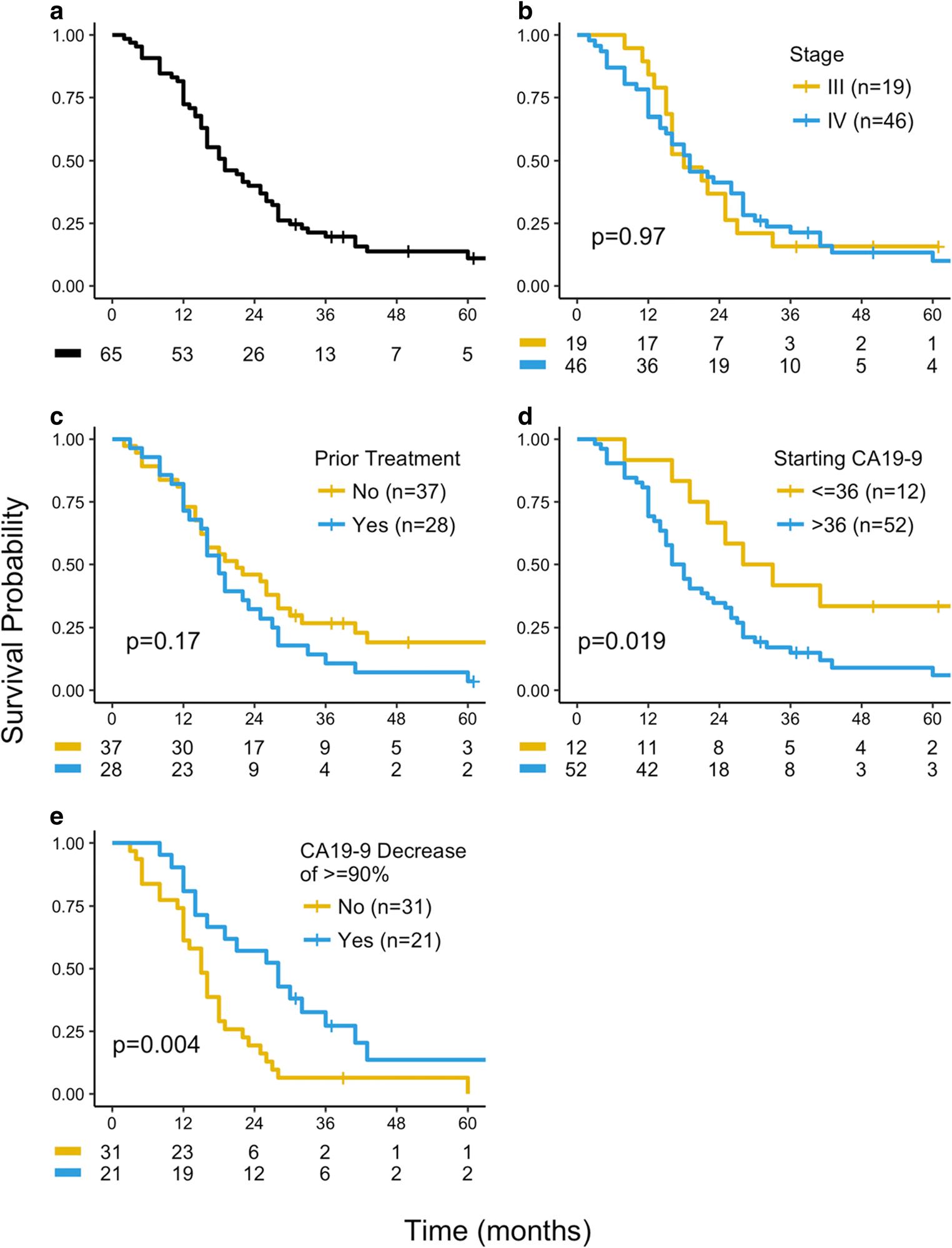 Low-Dose Continuous 5-Fluorouracil Combined with Leucovorin