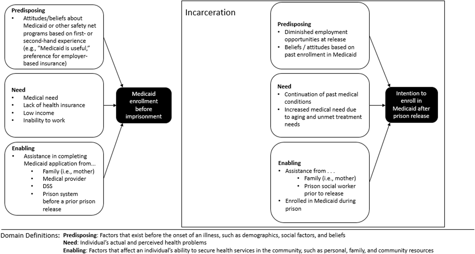 Medicaid Enrollment among Prison Inmates in a Non-expansion
