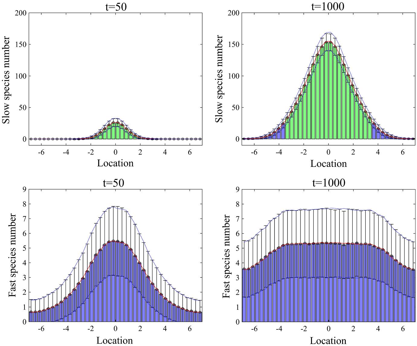 Multiscale Stochastic Reaction–Diffusion Algorithms