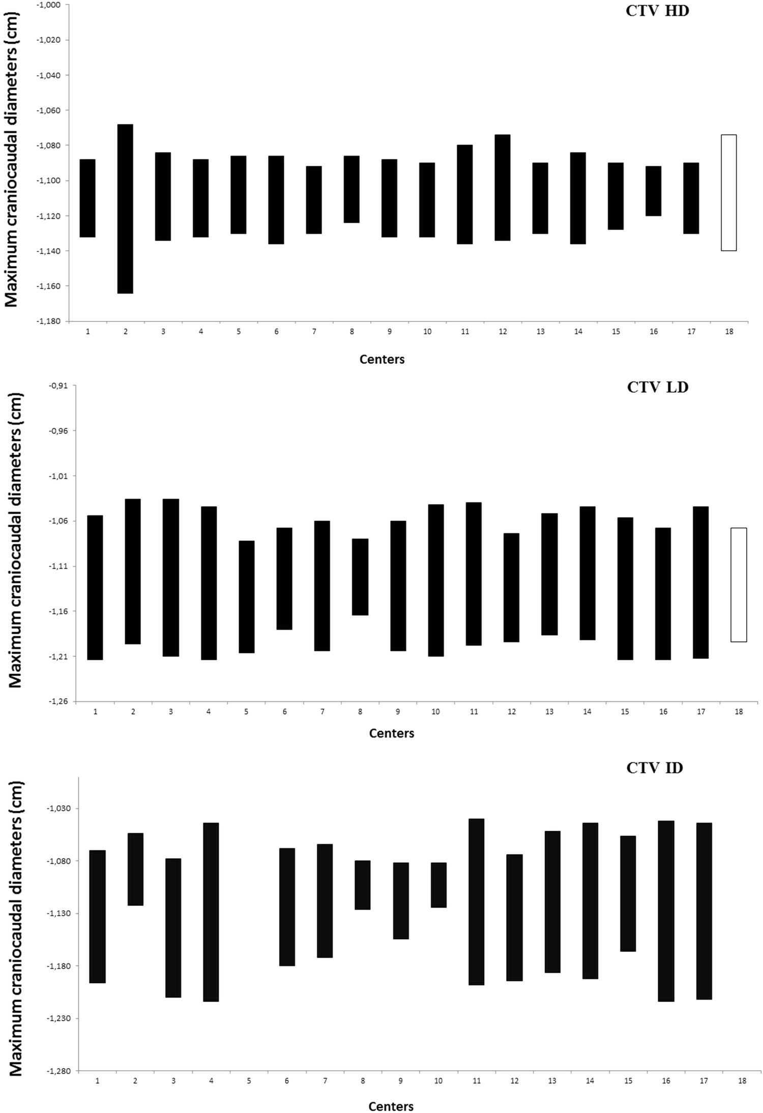 Inter-observer variability of clinical target volume