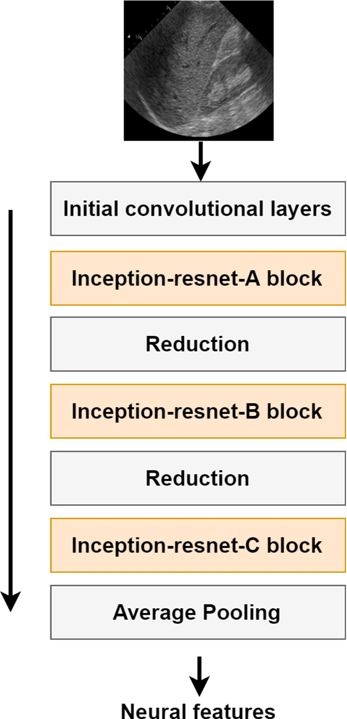 Transfer learning with deep convolutional neural network for