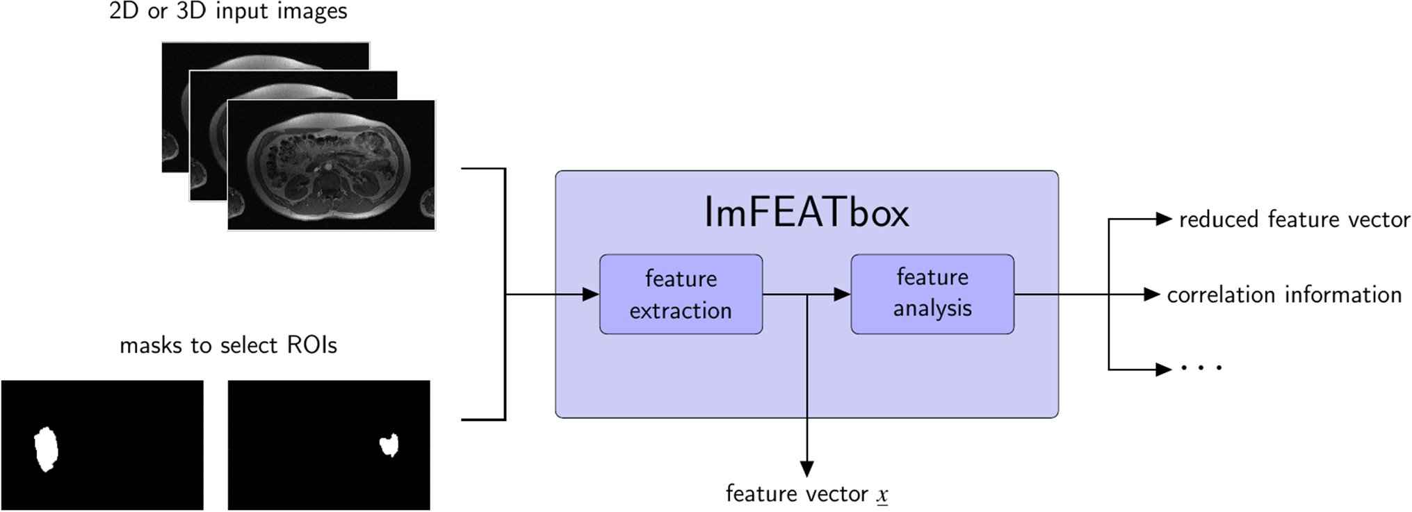Log Gabor Filter Python Code