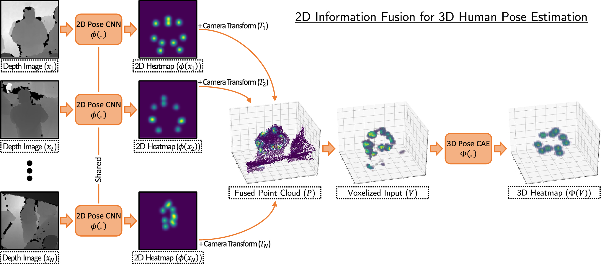 Fusing information from multiple 2D depth cameras for 3D