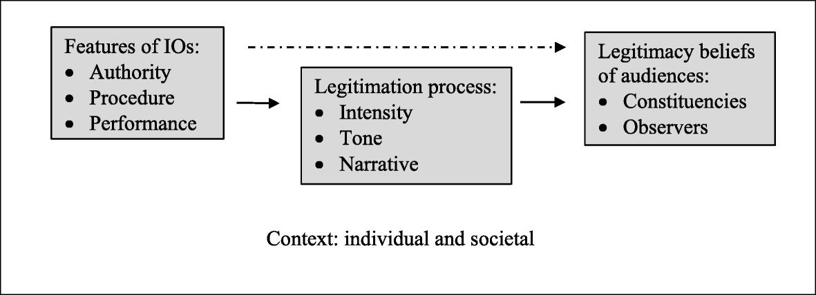 The legitimacy and legitimation of international