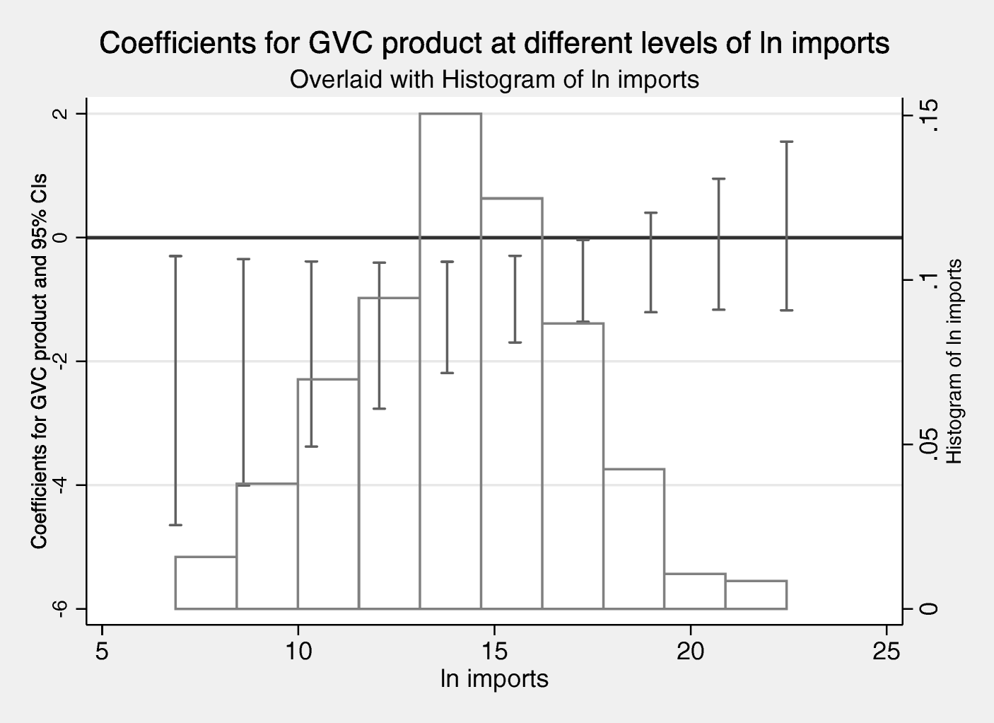 Global value chains and the political economy of WTO