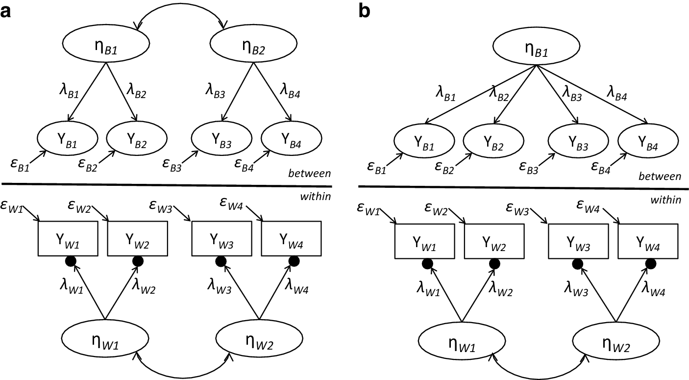 Multilevel Structural Equation Modeling for Cross-National