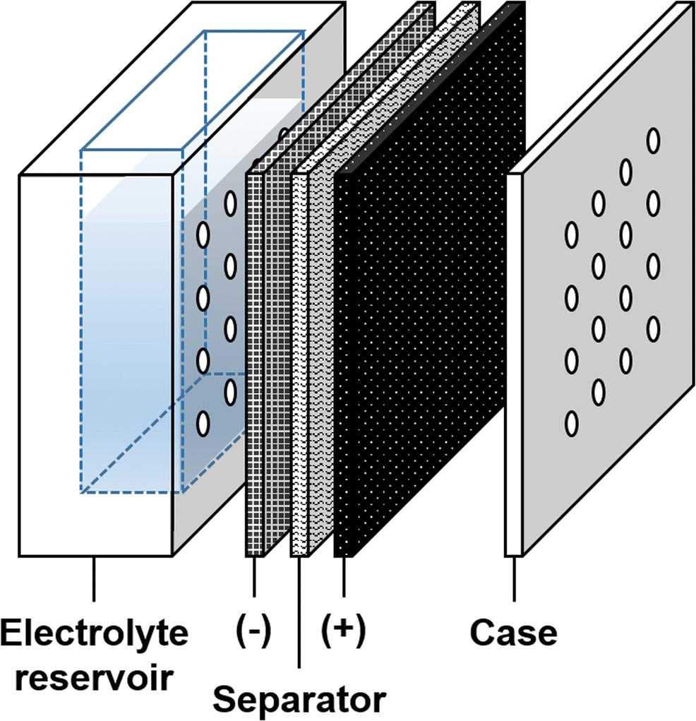 Calcium zincate as an efficient reversible negative