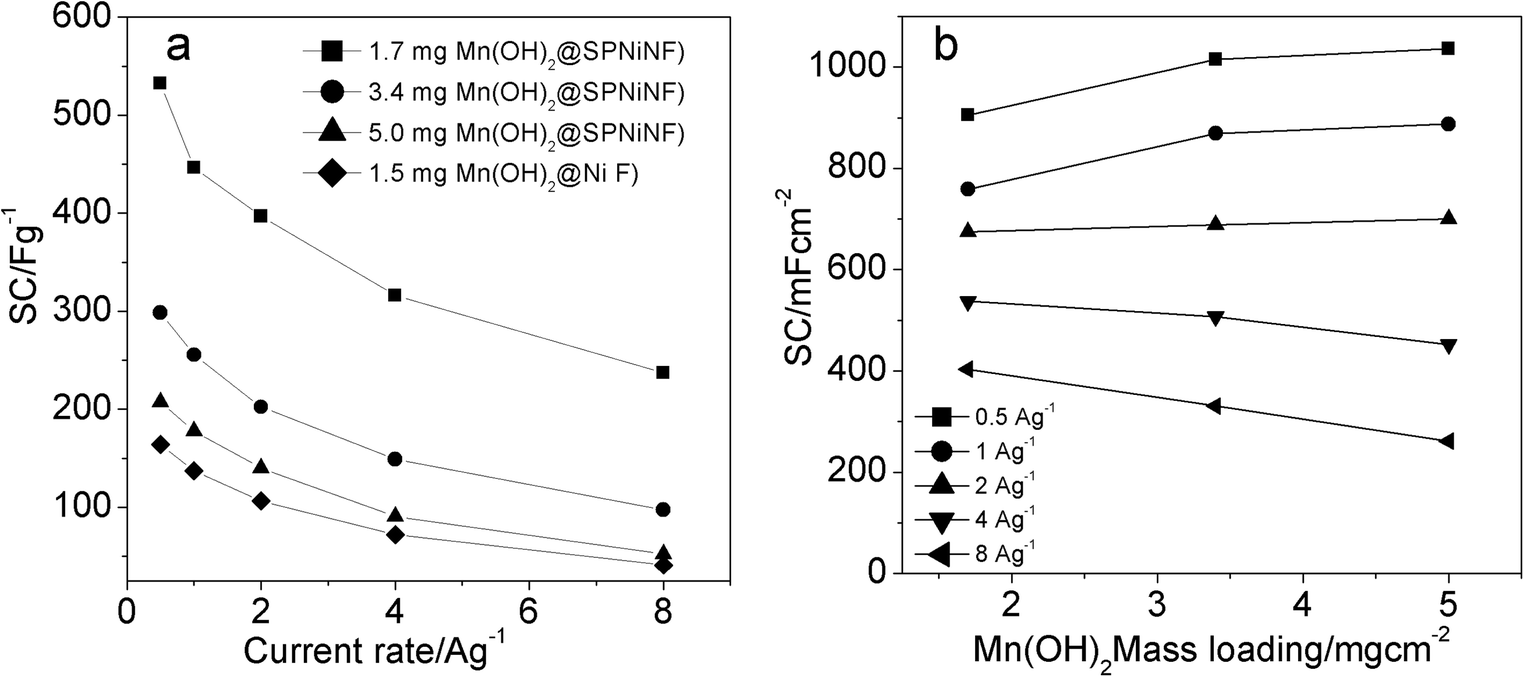 Mn Oh2 Electrodeposited On Secondary Porous Ni Nano Architecture