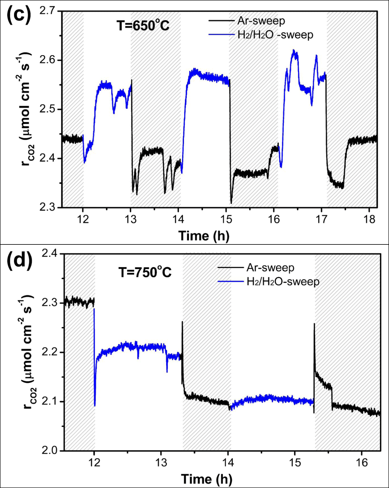Hydration, CO2 stability and wireless electrochemical