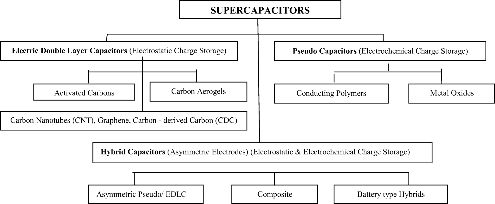 Review of carbon-based electrode materials for supercapacitor energy